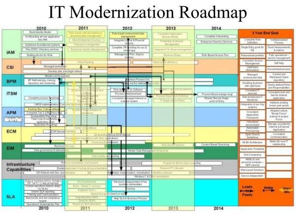 Exemple d'un PowerPoint rempli d'acronymes et dont la lecture s'effectue à la verticale et à l'horizontale.
